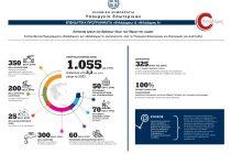 «ΦιλόΔημος ΙΙ»: Χρηματοδότηση του δήμου Σαμοθράκης για συντήρηση σχολικών κτιρίων και αύλειων χώρων