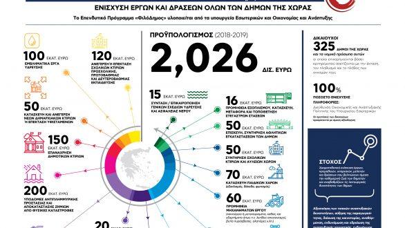«ΦιλόΔημος»: Νέες εντάξεις έργων ύψους 173,7 εκατ. ευρώ