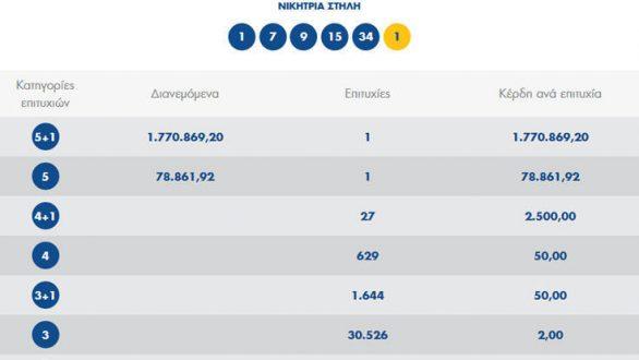 Στο Διδυμότειχο το τυχερό δελτίο των 1,77 εκατ. ευρώ του Τζόκερ